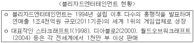 [�?�ڵ忣�����θ�Ʈ ��Ȳ] �� �?�ڵ忣�����θ�Ʈ�� 1994�� ���� ���� �ټ��� �������� ��ǥ�ϸ� ������ 1��4õ��� �Ը�(2011����)�� ���� 1���� ���Ӿ�ü�� ���� �� ��ǥ���� ��Ÿũ����Ʈ(1998), ��ƺ��2(2000), �������ũ����Ʈ(2004) ���� �� ��迡�� 1õ�� �� �̻� �Ǹ�